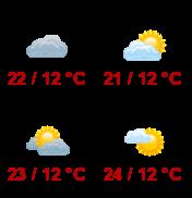 Počasí Znojmo