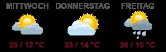 Wetter