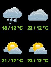 Počasí v Příluce